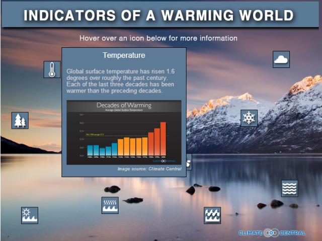 indicatorsofawarmingworld