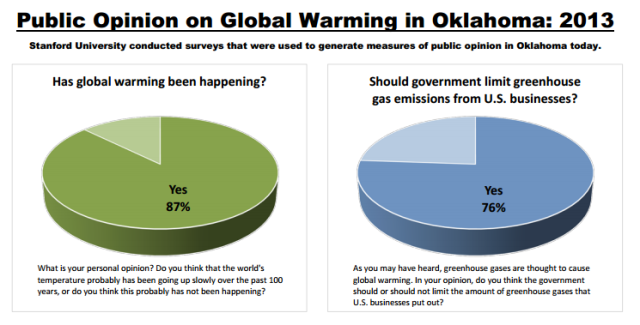 Example of report of global temperature increase and greenhouse gas emissions: Oklahoma