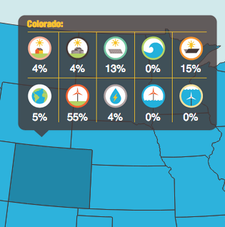 Example: possible alternative energy breakdown for Colorado