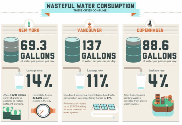 3 of the many cities that use too much water per capita.