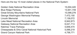 national park visitors 2014