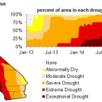Earth Week 2015: California drought