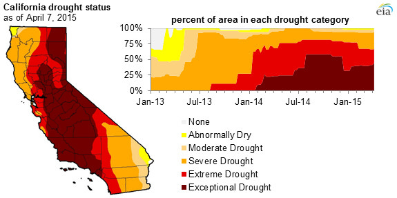 CA Drought April 2015
