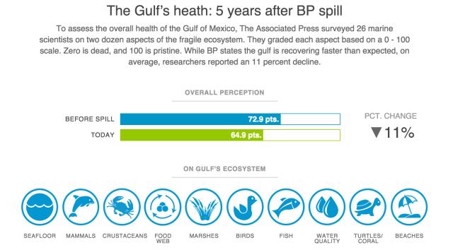 AP gulf oil spill interactive