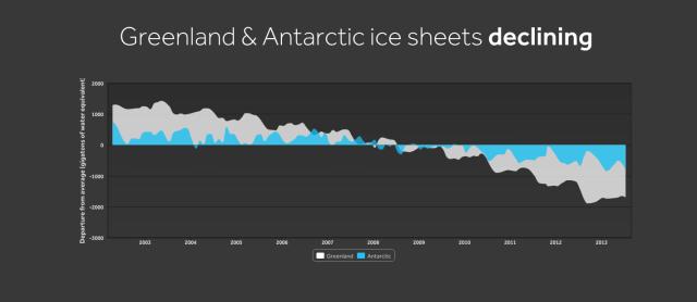 greenlandantarctic_icesheets_wxshift