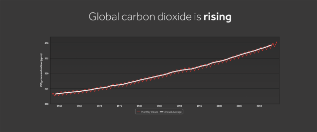 WXshift_climateindicators_co2