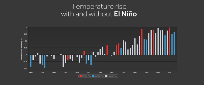 WXshift_climateindicators_elnino