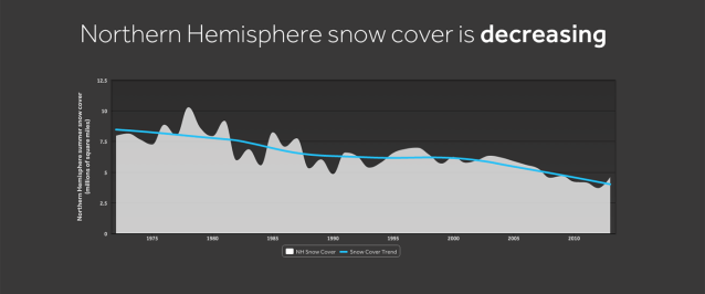 WXshift_climateindicators_snowcover