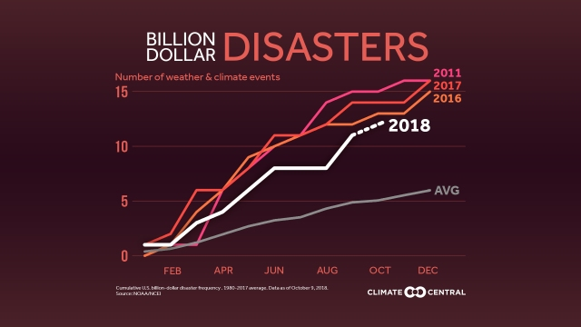 2018BillionDollarDisasters_Count_en_title_lg.jpg